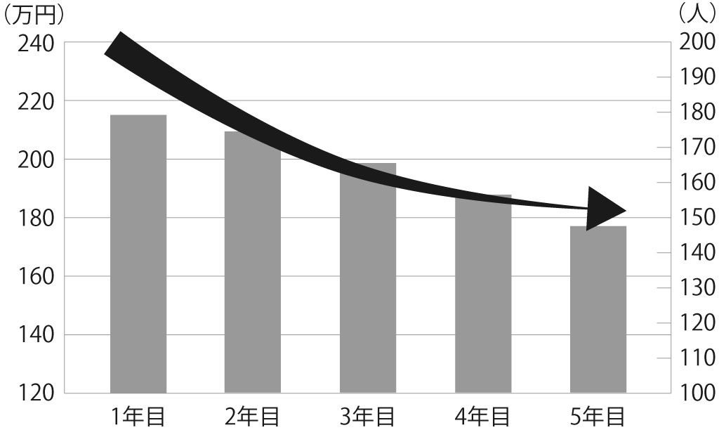スチールロッカーにおける年間収益の推移グラフ