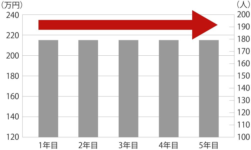 プラロッカープラスにおける年間収益の推移グラフ