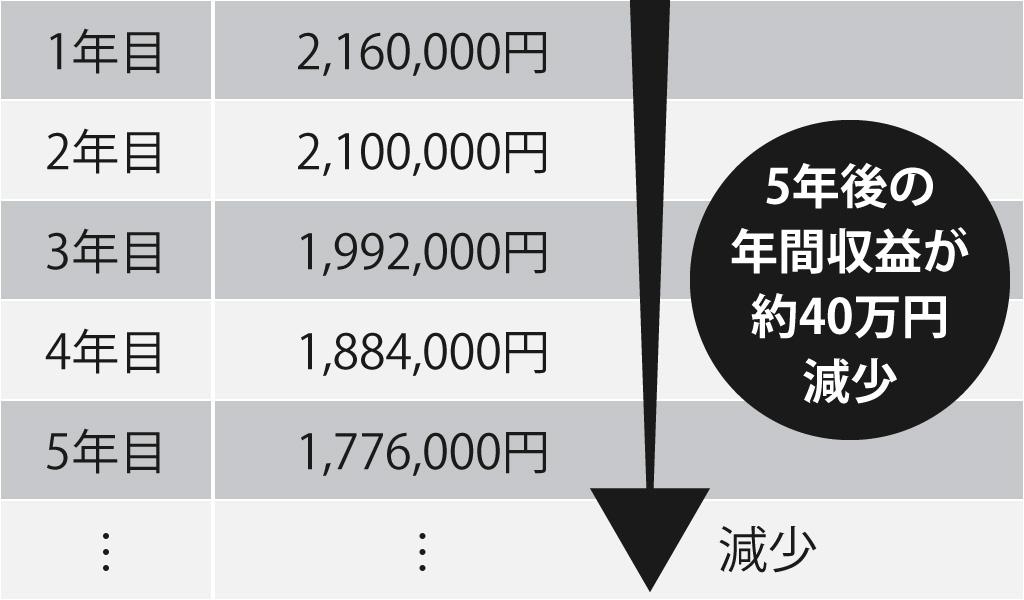 スチールロッカーにおける年間収益の推移表