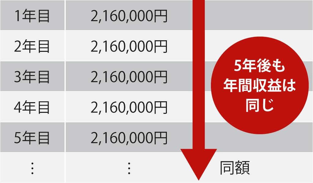 プラロッカープラスにおける年間収益の推移表